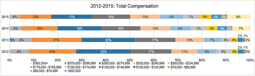 2015 Actuarial Salary Survey Graphs - Actuarial Careers