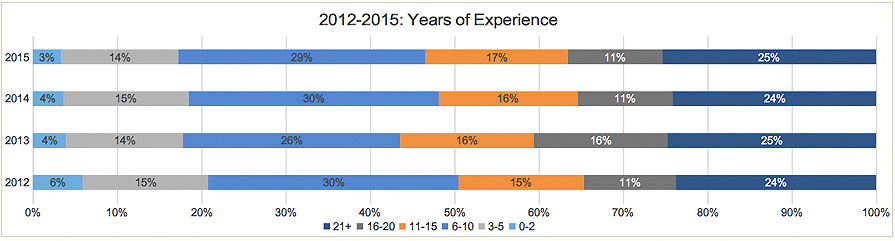 12-15-years-of-experience