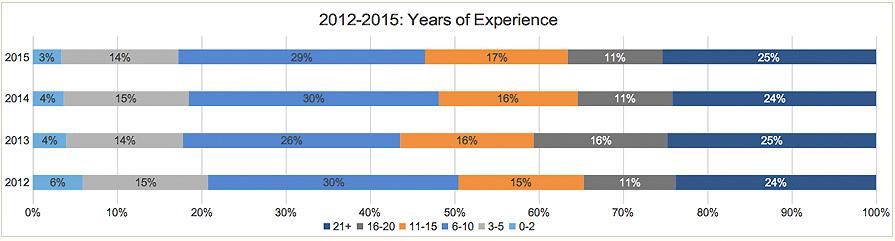 2015 Actuarial Salary Survey Graphs - Actuarial Careers