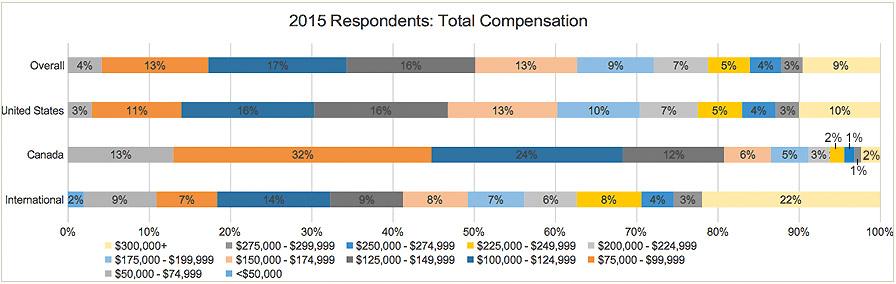 15-total-compensation