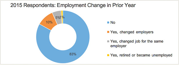 employment-change-prior-year