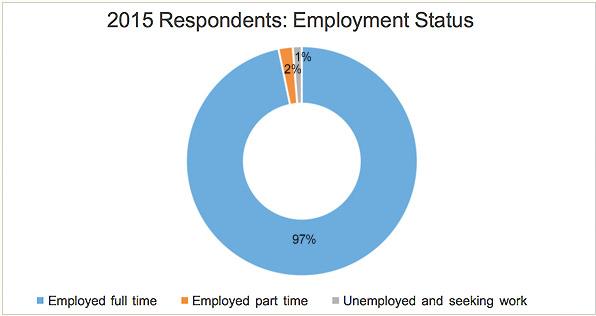 employment-status