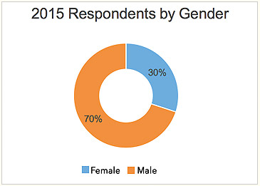 response-by-gender