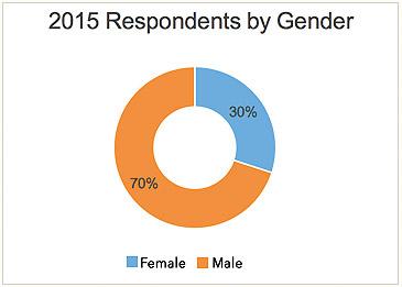 response-by-gender
