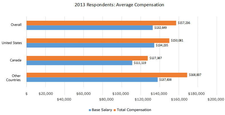 2013-average-compensation