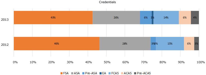 2013-bar-credentials