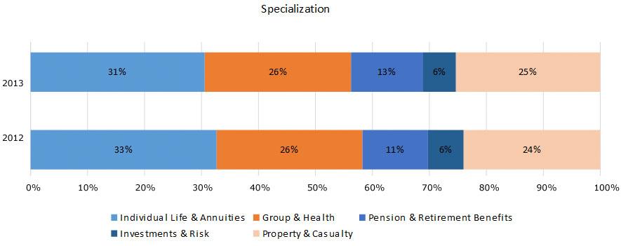 2013-bar-specialization