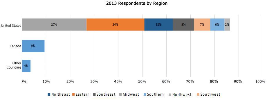 2013-region