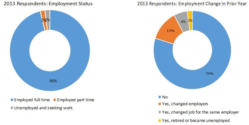 2013-respondents