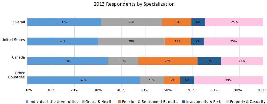 2013-specialization