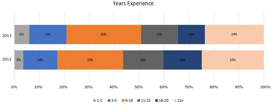 2013-yrs-experience