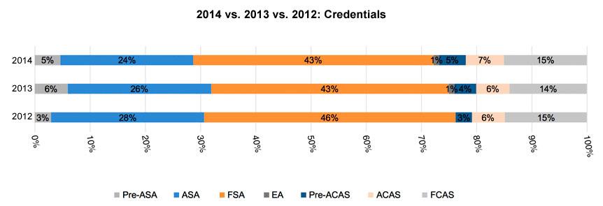 2014-13-12-credentials