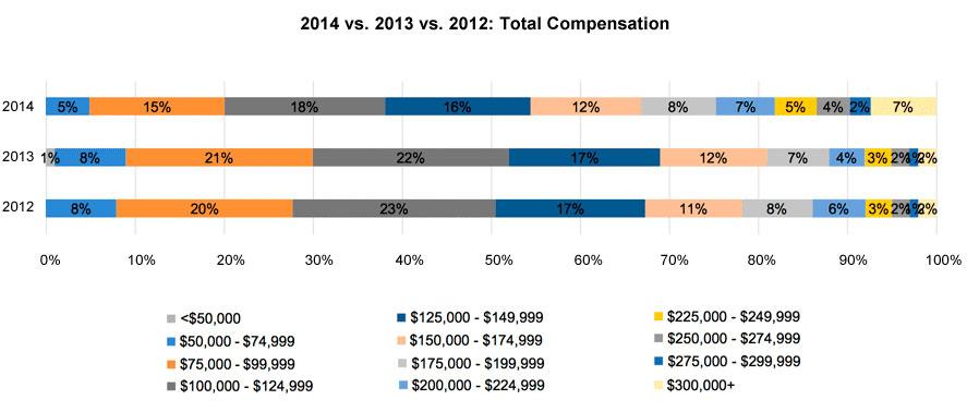 2014-13-12-total-compensation-1