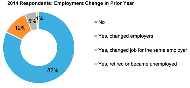 2014-pie-employment-change
