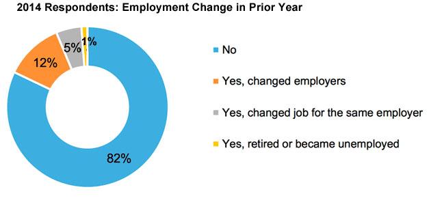 2014-pie-employment-change