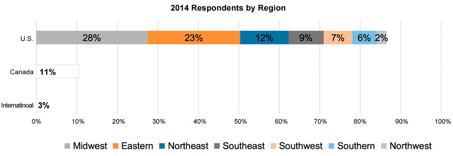 2014-respondents-by-region