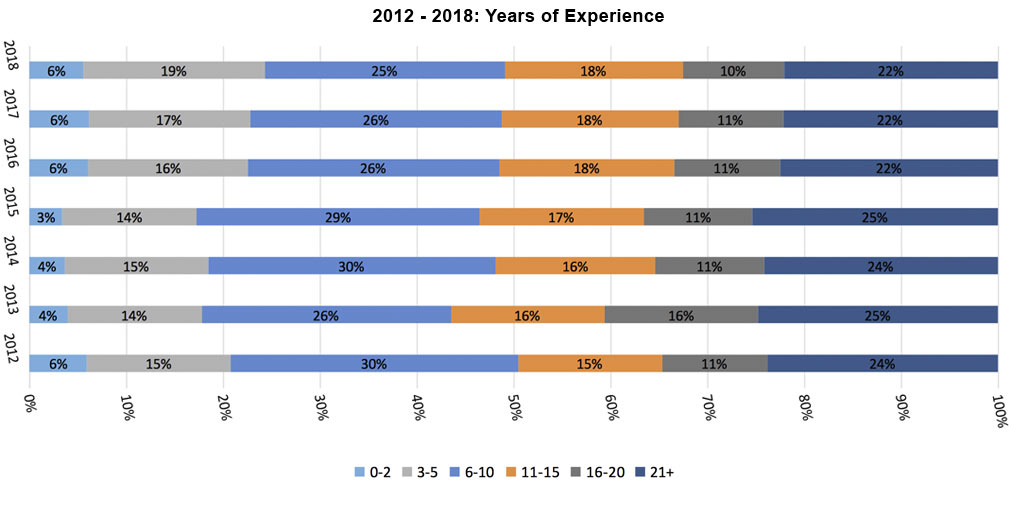 2012 - 2018 Years of Experience for Actuaries Bar Graph
