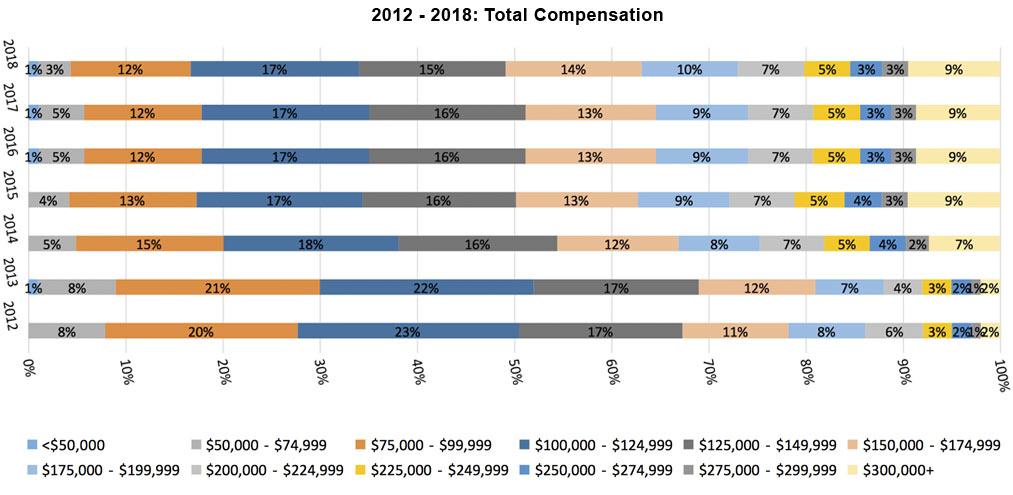 2012-2018 Total Compensation for Actuaries