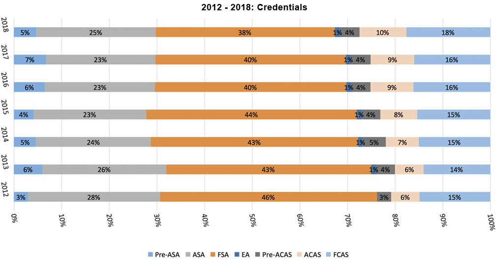 2012-2018 Actuarial Credentials Bar Graph
