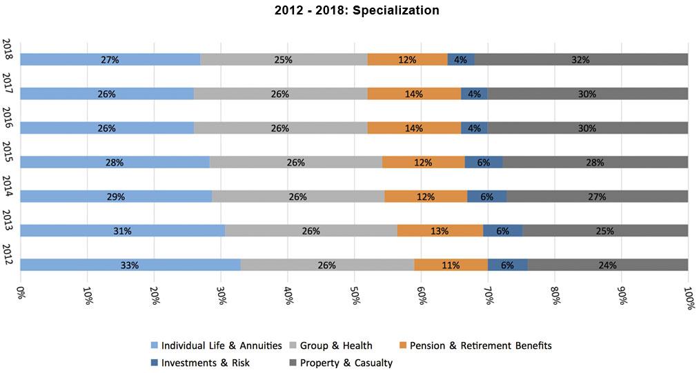 2012 - 2018 Actuarial Specialization Bar Graph