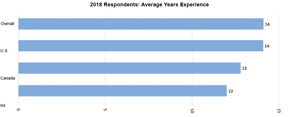 2018 Average Years of Experience Bar Graph