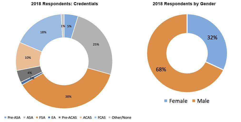 2018 data pie graphs for actuaries