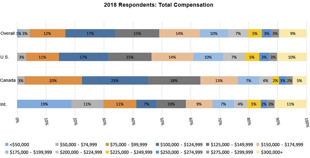 2018 Total Compensation Bar Graph