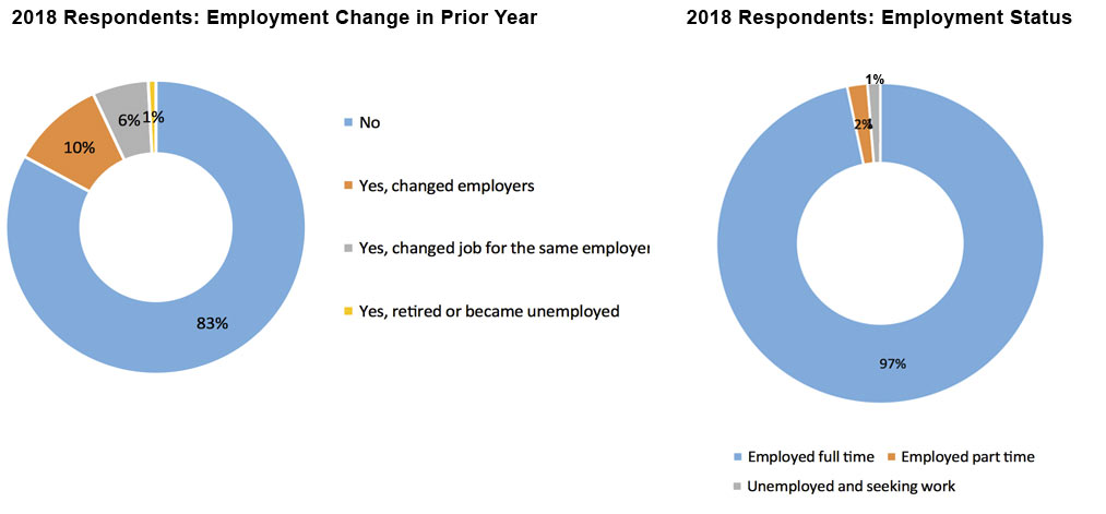 2018 Actuarial Career Changes Pie Graph