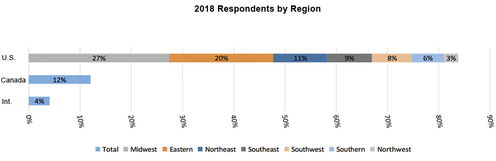 2018 Respondents by Region