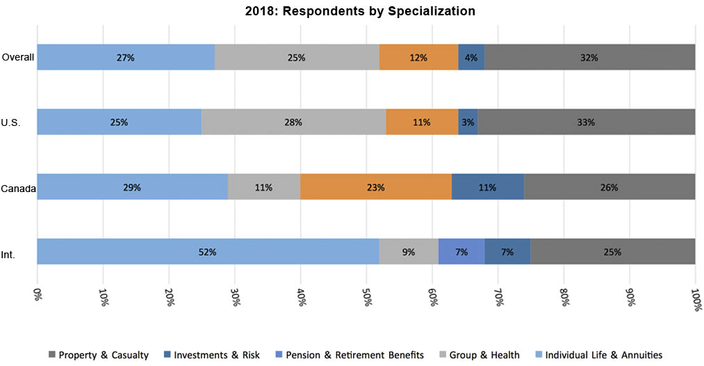 2018 Respondents by Specialization Bar Graph