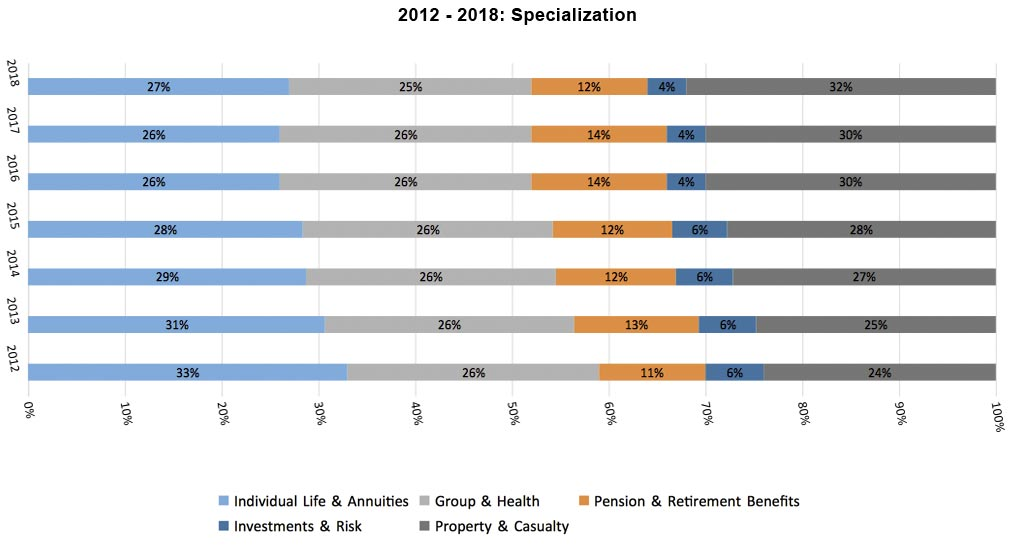 2012 to 2018 Specialization bar graph
