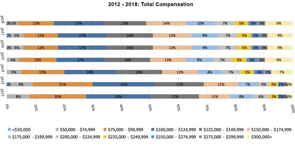 2012 to 2018 Total Compensation