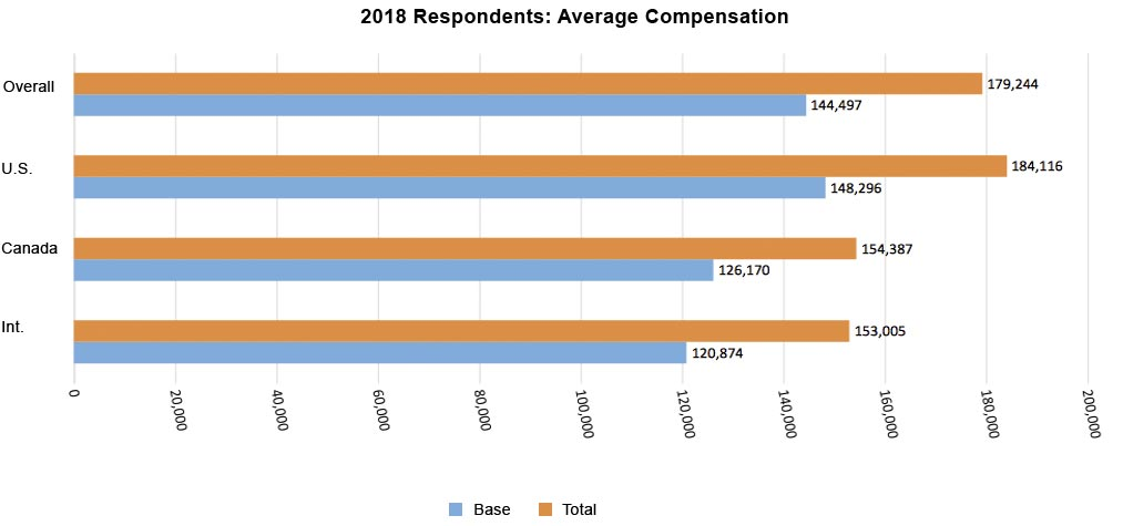 2018 Avg Compensation Actuaries
