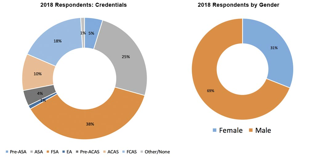 Pie Graphs Credentials