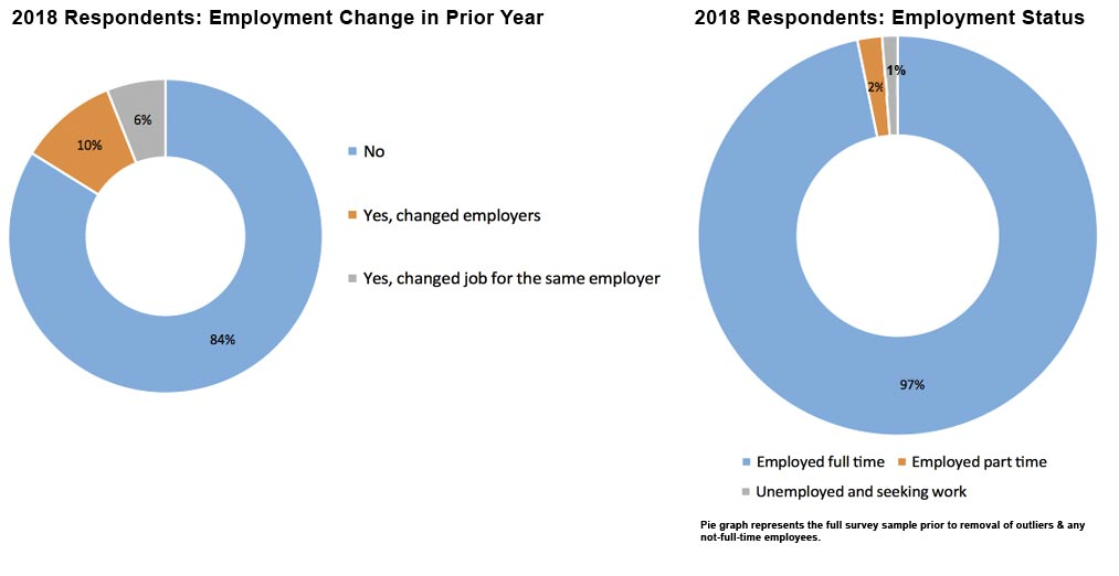 2018 Employment Change Bar Graph