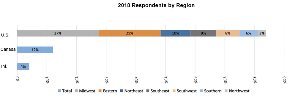 2018 Respondents by Region