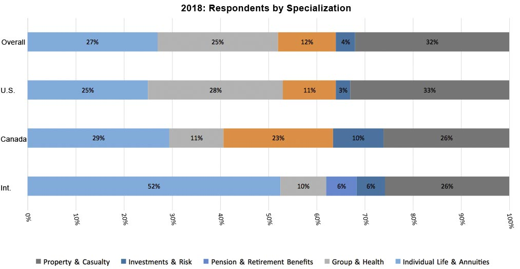 2018 Respondents by Specialization