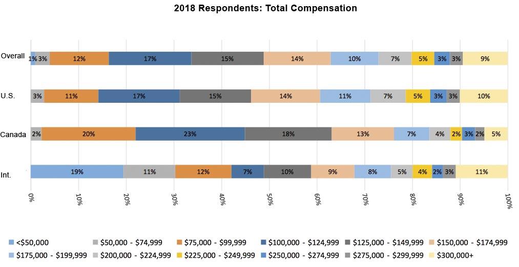 2018 Total Compensation