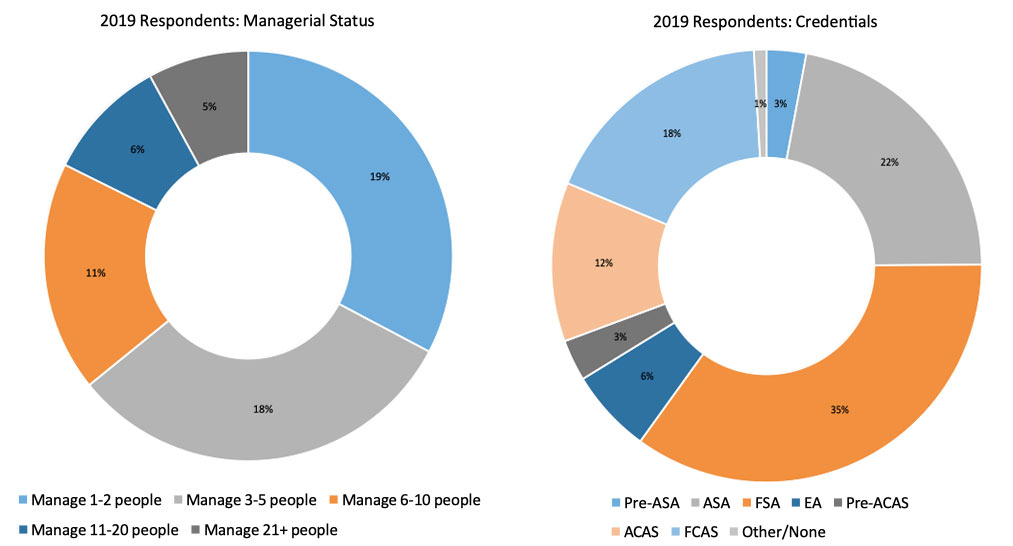 2019 Respondents: Managerial Status and Credentials pie graphs