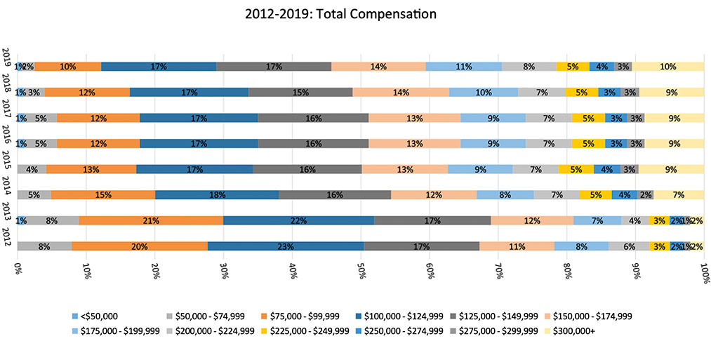 2012 to 2019 Actuarial Salary Compensation Graph