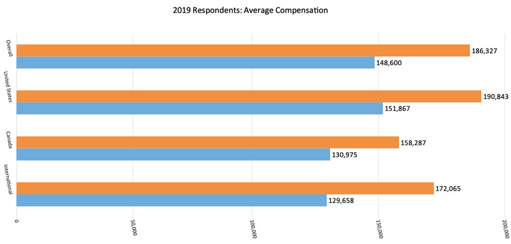 2019 Actuarial Salary Survey Average Compensation US, Canada, International