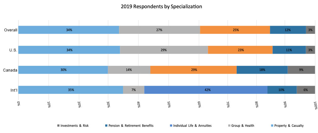 2019 Actuarial Respondents by Specialization; Investments & Risk, Pension & Retirement Benefits, Individual Life & Annuities, Group & Health, Property & Casualty