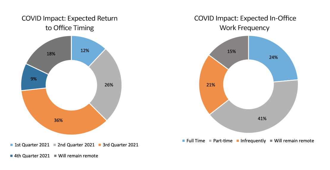 changes to actuarial community due to covid graph