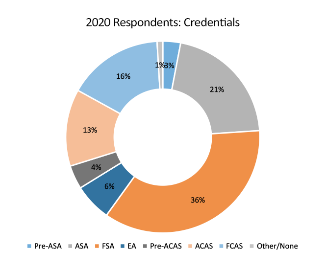 graph by credentials
