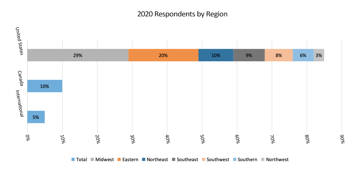 respondents by region graph
