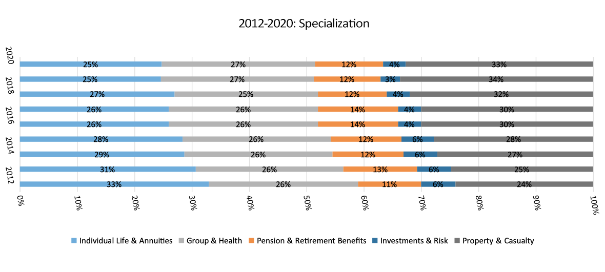 2012 to 2020 Specializations chart