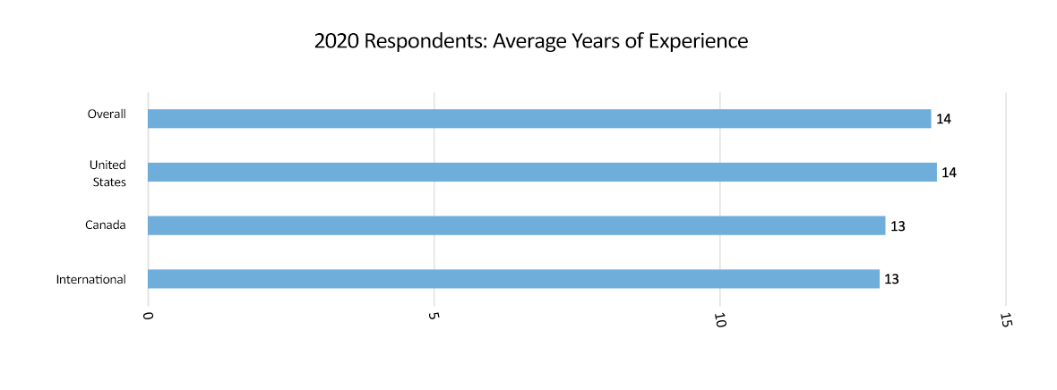 average years of experience graph