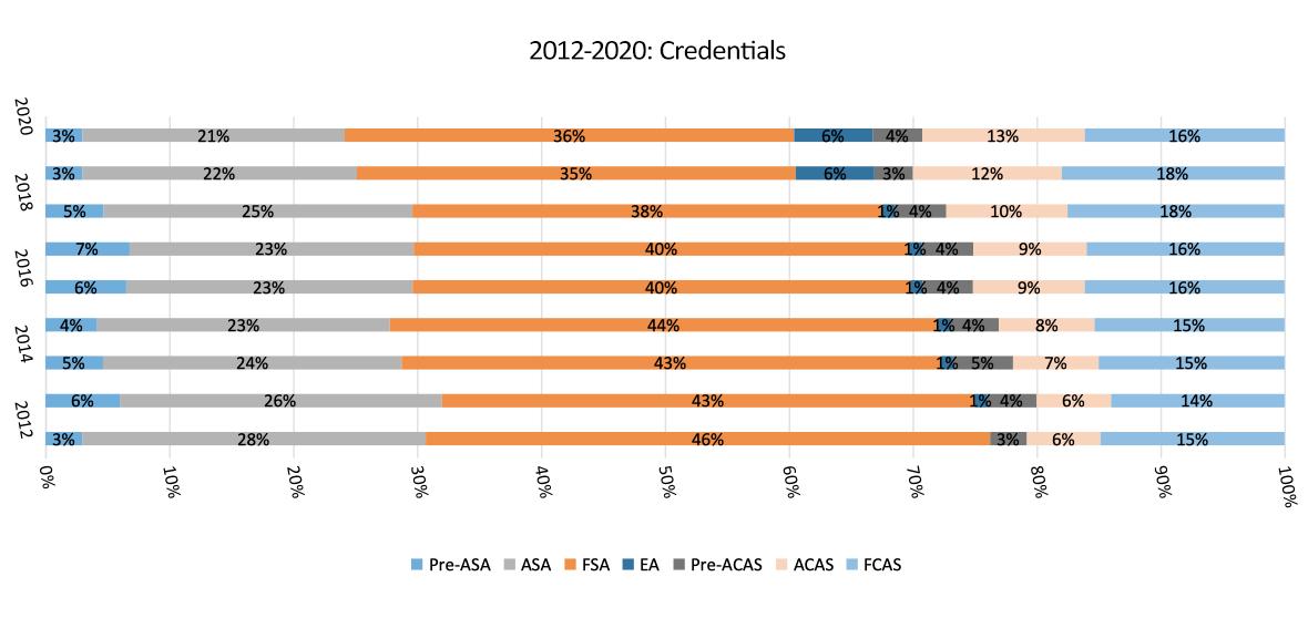 2012 - 2020 Actuarial Credentials chart