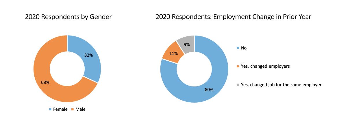 pie graphs of employment change