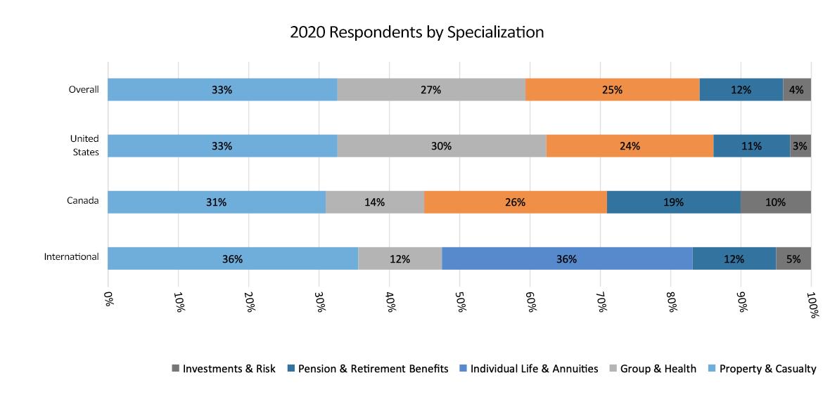 specialization graph